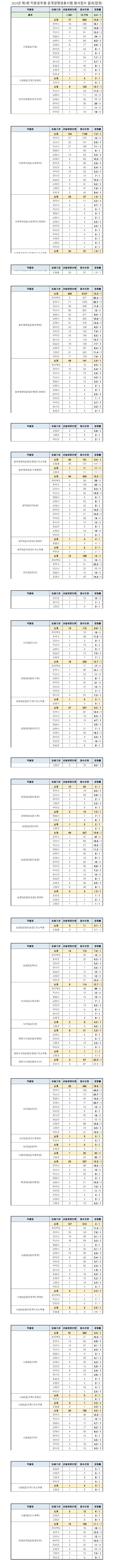 190507_전북_경쟁률.jpg