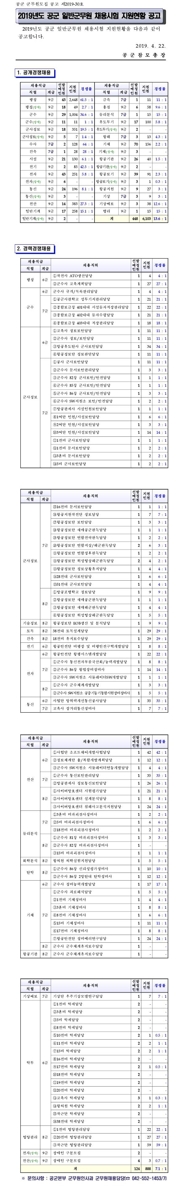 190514_공군_경쟁률.jpg