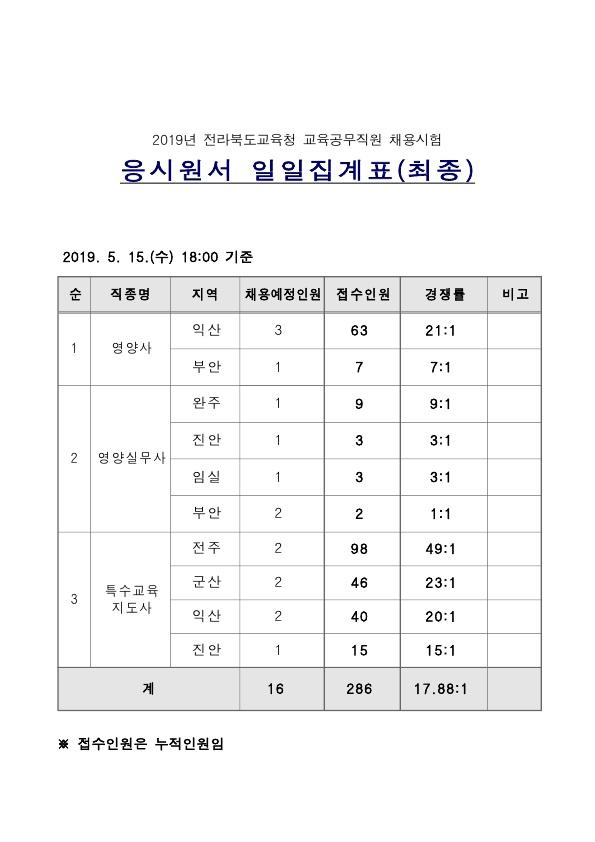 190521_전북교육청_경쟁률.jpg