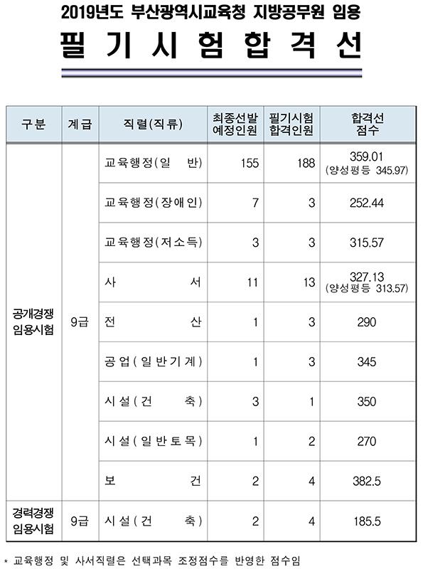 190710_부산시교육청_합격선.jpg