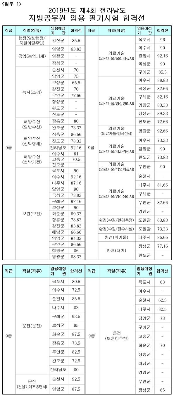 190820_전남_필기시험 합격선.jpg