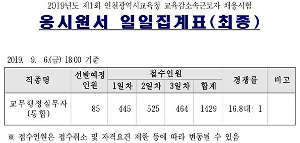 190910_인천시교육청_경쟁률.jpg