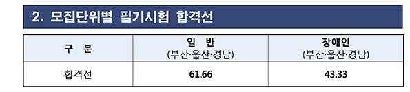 191119_부산지방우정청_합격선.jpg